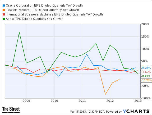ORCL EPS Diluted Quarterly YoY Growth Chart