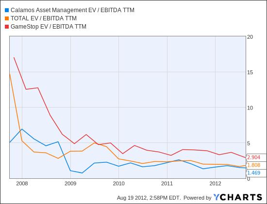 CLMS EV / EBITDA TTM Chart