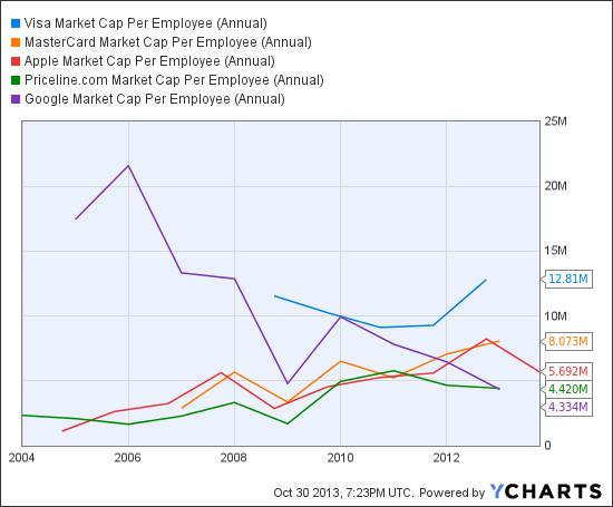 V Market Cap Per Employee (Annual) Chart