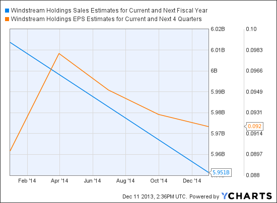 WIN Sales Estimates for Current and Next Fiscal Year Chart
