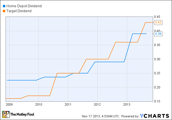 home depot stock dividend yield with Home Depot Vs Target Which Stocks Dividend Dominat on Lea Lear Corporation together with Home Depot An Owners Manual For Investors besides Home Depot Vs Target Which Stocks Dividend Dominat also The Home Depot Inc Hd 128821 together with Better Dividend Stock Home Depot Inc Vs Lowe.