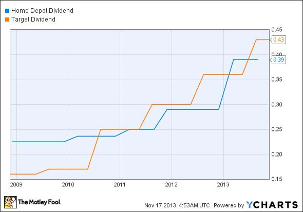 HD Dividend Chart