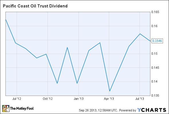 ROYT Dividend Chart