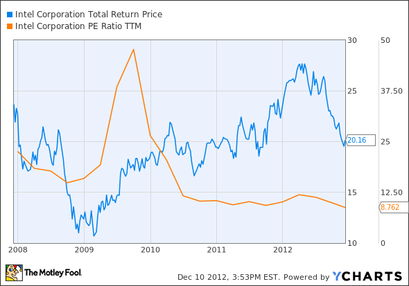 INTC Total Return Price Chart