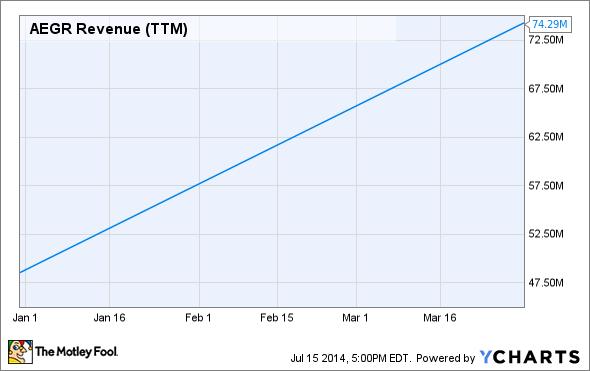 AEGR Revenue (TTM) Chart