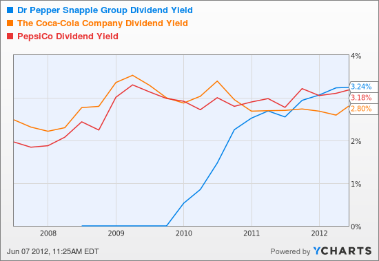 DPS Dividend Yield Chart