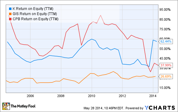 K Return on Equity (TTM) Chart