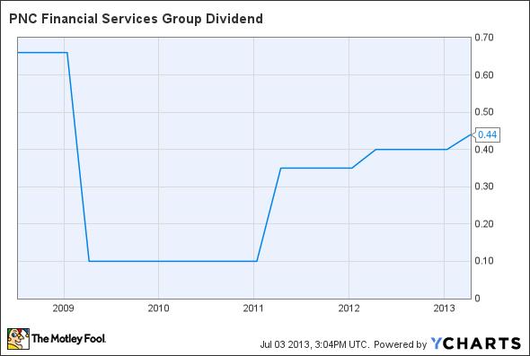 PNC Dividend Chart