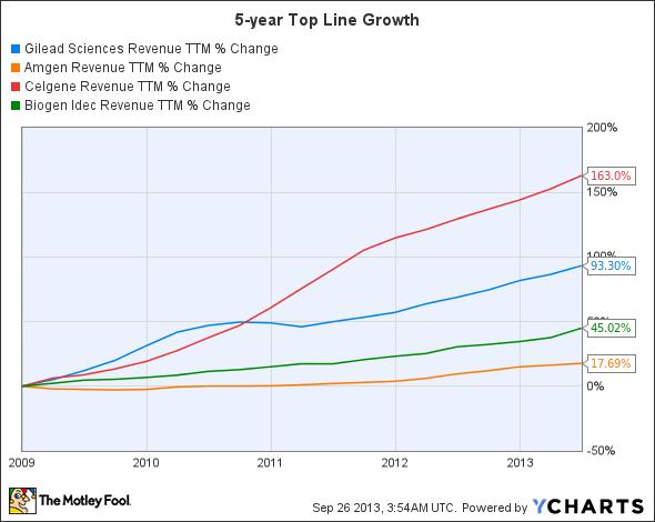 GILD Revenue TTM Chart