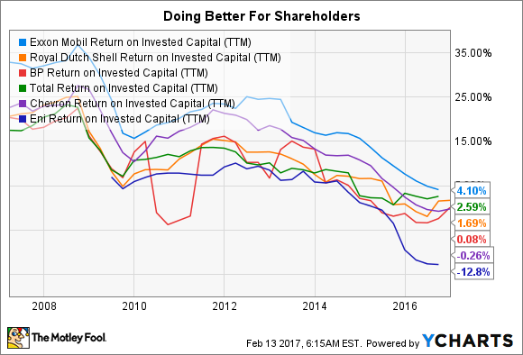 A chart showing Exxon Mobil's peer leading return on invested capital numbers.