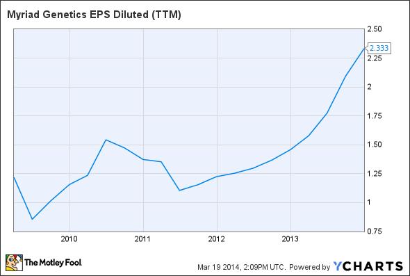 MYGN EPS Diluted (TTM) Chart