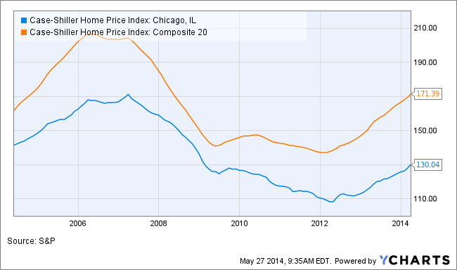 Case-Shiller Home Price Index: Chicago, IL Chart
