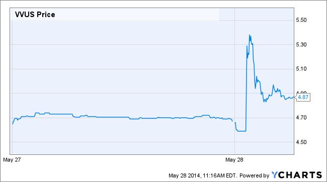 VVUS Price Chart