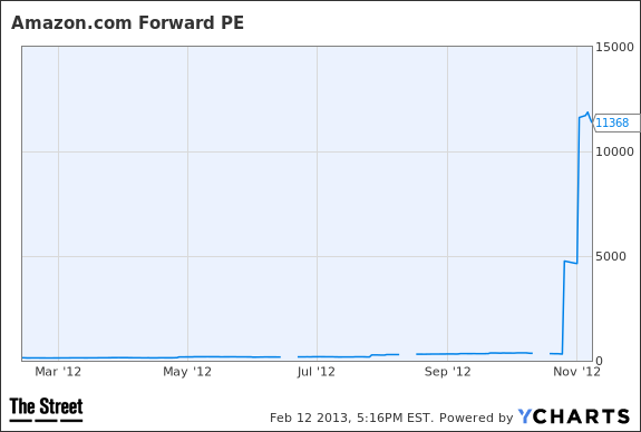AMZN Forward PE Chart