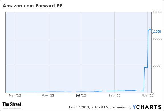 AMZN Forward PE Chart