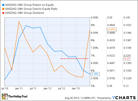 NDAQ Return on Equity Chart