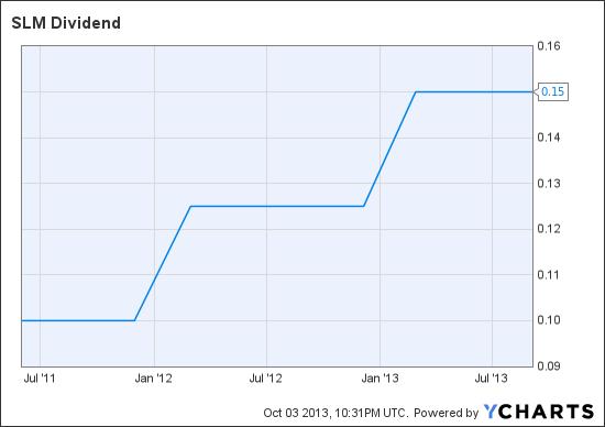SLM Dividend Chart