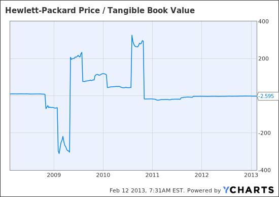 HPQ Price / Tangible Book Value Chart