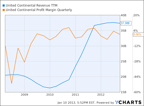 UAL Revenue TTM Chart