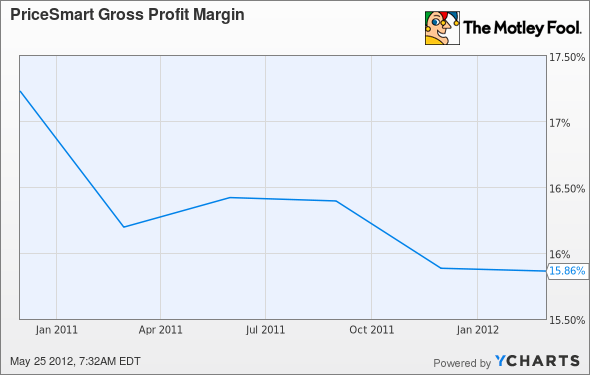 PSMT Gross Profit Margin Chart