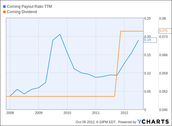 GLW Payout Ratio TTM Chart