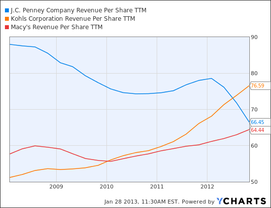 JCP Revenue Per Share TTM Chart