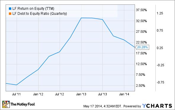 LF Return on Equity (TTM) Chart