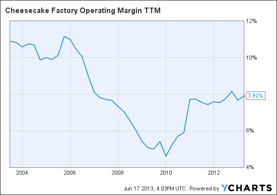 CAKE Operating Margin TTM Chart