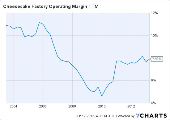 CAKE Operating Margin TTM Chart