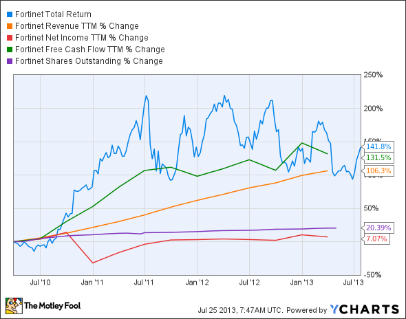 FTNT Total Return Price Chart