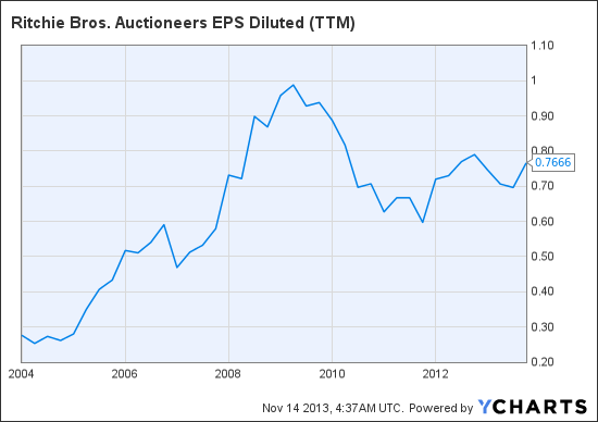 RBA EPS Diluted (TTM) Chart