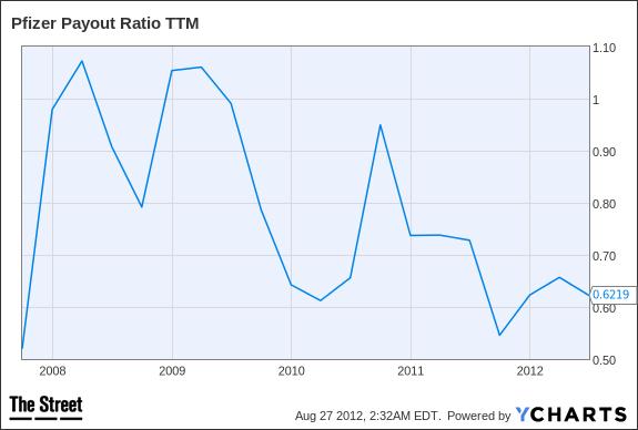 PFE Payout Ratio TTM Chart
