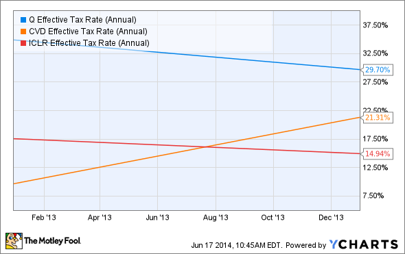 Q Effective Tax Rate (Annual) Chart