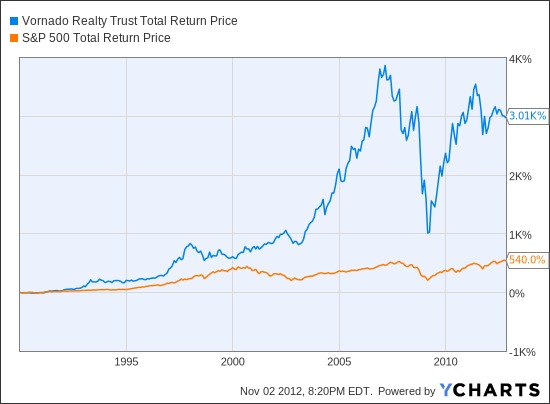 VNO Total Return Price Chart