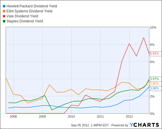 HPQ Dividend Yield Chart