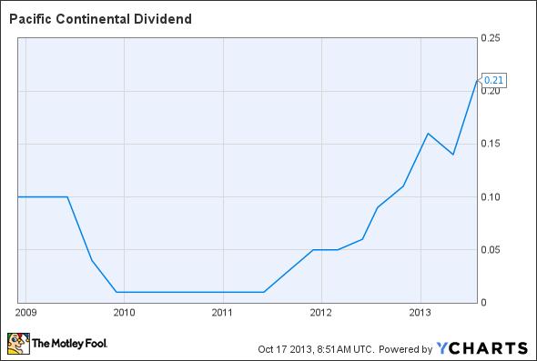 PCBK Dividend Chart