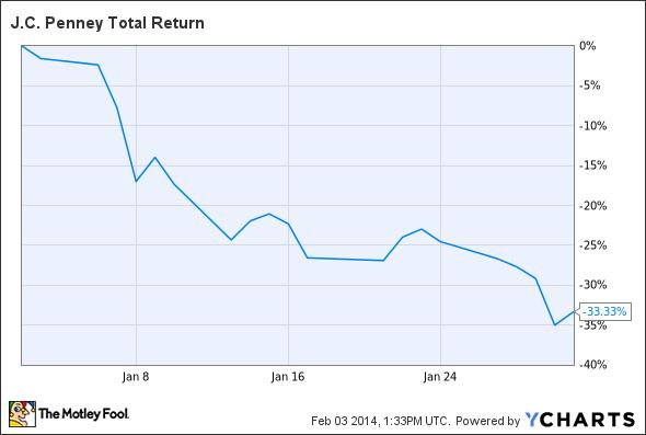 JCP Total Return Price Chart