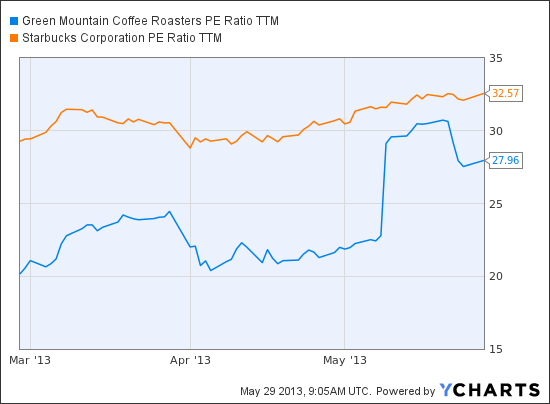 green mountain coffee roasters stock valuation Green mountain coffee roasters, inc operates as a specialty coffee company in the us and internationally the company was founded in 1981 and has a market cap of $1075 million with earnings .