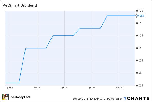PETM Dividend Chart