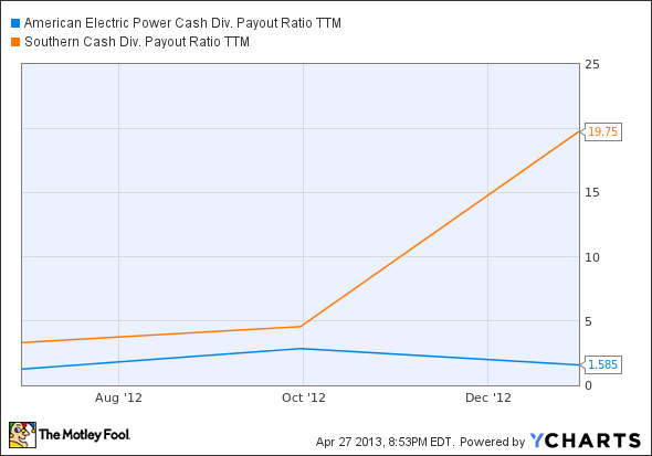 AEP Cash Div. Payout Ratio TTM Chart