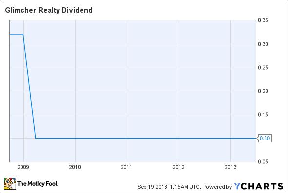 GRT Dividend Chart