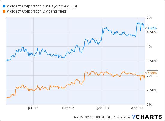 MSFT Net Payout Yield TTM Chart