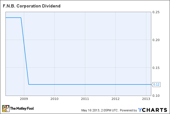 FNB Dividend Chart