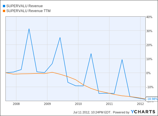 SVU Revenue Chart