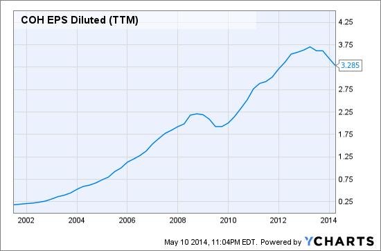 COH EPS Diluted (TTM) Chart