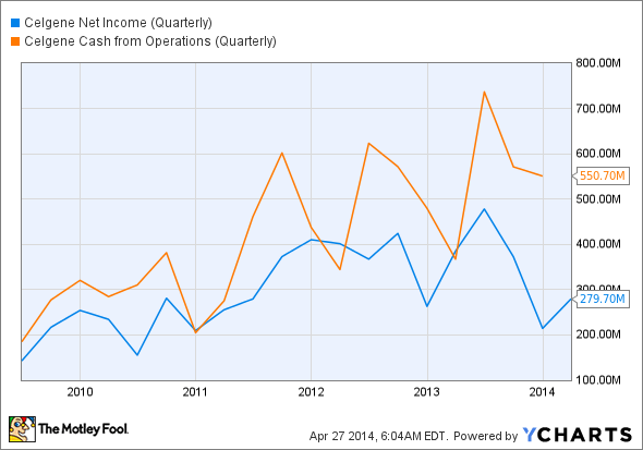 CELG Net Income (Quarterly) Chart