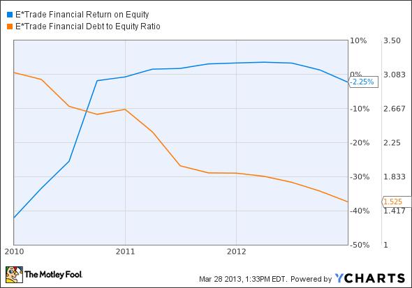 ETFC Return on Equity Chart