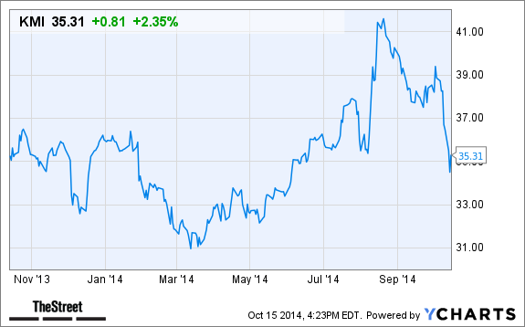 Why Kinder Morgan Kmi Stock Is Up In After Hours Trading
