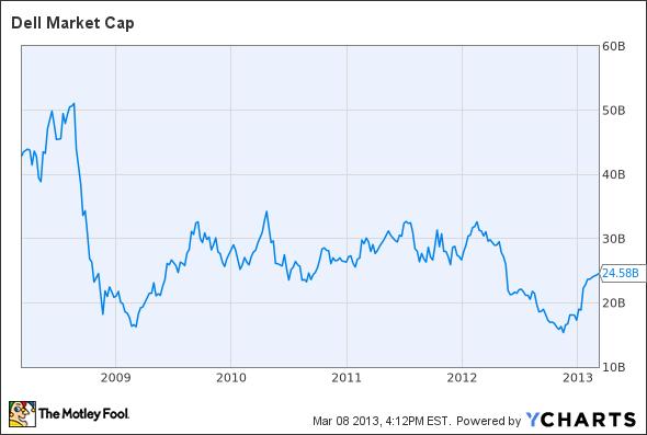 DELL Market Cap Chart