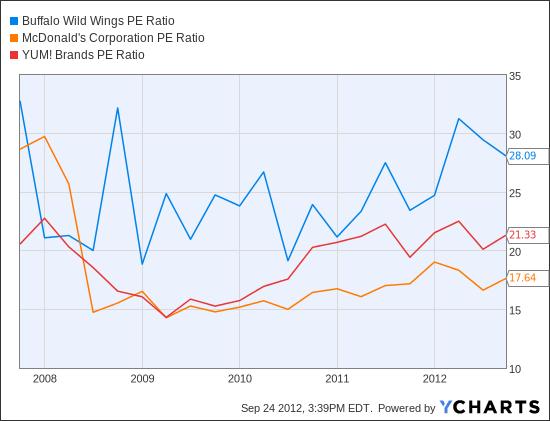 BWLD PE Ratio Chart